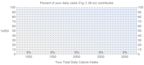 Percent of your daily carbohydrates that 31 grams of Chicken, broilers or fryers, back, meat only, raw contributes