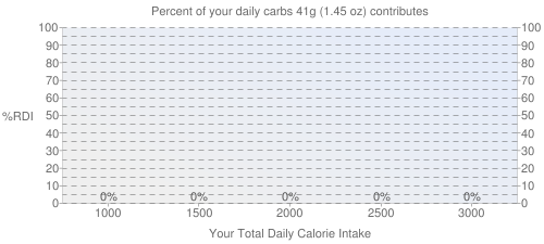 Percent of your daily carbohydrates that 41 grams of KENTUCKY FRIED CHICKEN, Fried Chicken, EXTRA CRISPY, Drumstick, meat only, skin and breading removed contributes