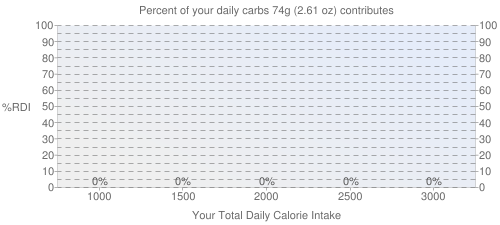 "Percent of your daily carbohydrates that 74 grams of Lamb, domestic, shoulder, arm, separable lean only, trimmed to 1/4"" fat, choice, cooked, broiled contributes"