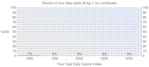 Percent of your daily carbohydrates that 28.4 grams of Pork, cured, ham and water product, slice, bone-in, separable lean and fat, unheated contributes