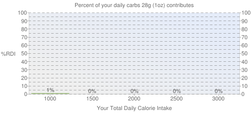 Percent of your daily carbohydrates that 28 grams of Beef, cured, dried contributes