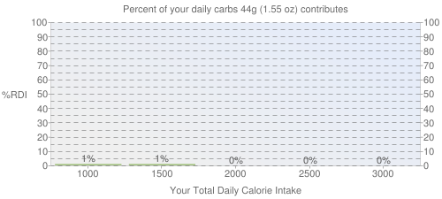 Percent of your daily carbohydrates that 44 grams of KENTUCKY FRIED CHICKEN, Fried Chicken, ORIGINAL RECIPE, Wing, meat only, skin and breading removed contributes