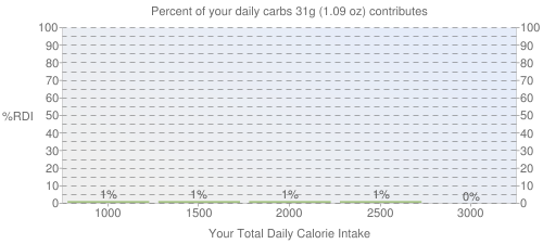 Percent of your daily carbohydrates that 31 grams of Infant formula, ABBOTT NUTRITION, SIMILAC, low iron, ready-to-feed (formerly ROSS) contributes