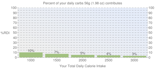 Percent of your daily carbohydrates that 56 grams of McDONALD'S, Hash Browns contributes