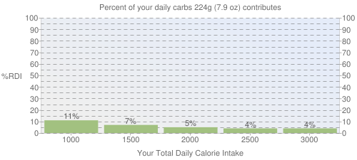 Percent of your daily carbohydrates that 224 grams of Babyfood, carrots contributes