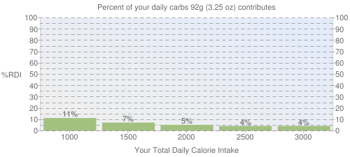 Percent of your daily carbohydrates that 92 grams of Grapes, american type (slip skin), raw contributes