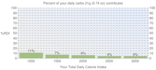 Percent of your daily carbohydrates that 21 grams of Millet, puffed contributes