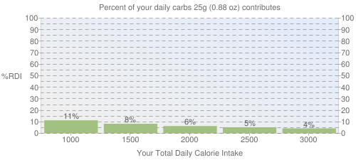 Percent of your daily carbohydrates that 25 grams of Archway Date Filled Oatmeal cookies contributes