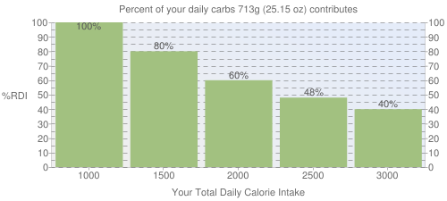 Percent of your daily carbohydrates that 713 grams of Pizza, meat and vegetable topping, regular crust, frozen, cooked contributes
