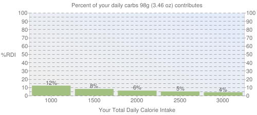 Percent of your daily carbohydrates that 98 grams of Fast foods, hotdog, plain contributes