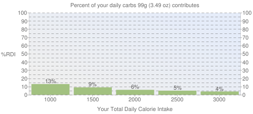 Percent of your daily carbohydrates that 99 grams of TACO BELL, Soft Taco with chicken contributes