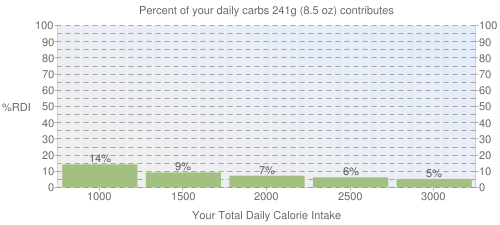 Percent of your daily carbohydrates that 241 grams of Soup, vegetable chicken, canned, prepared with water, low sodium contributes