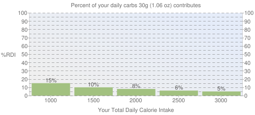 Percent of your daily carbohydrates that 30 grams of Cereals ready-to-eat, GENERAL MILLS Peanut Butter Toast Crunch contributes
