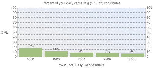 Percent of your daily carbohydrates that 32 grams of Cereals ready-to-eat, QUAKER, QUAKER Honey Graham LIFE Cereal contributes