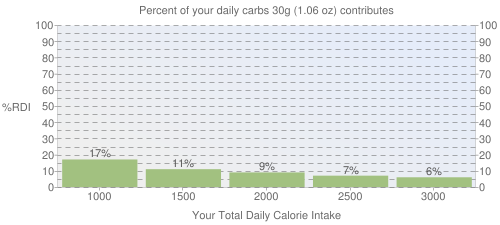 Percent of your daily carbohydrates that 30 grams of Cereals ready-to-eat, GENERAL MILLS, Cinnamon Grahams contributes