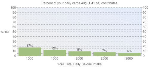 Percent of your daily carbohydrates that 40 grams of Cereals, KASHI, KASHI GO LEAN Hot Cereal, Truly Vanilla, dry contributes