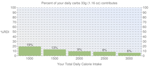 Percent of your daily carbohydrates that 33 grams of Cereals ready-to-eat, KELLOGG, KELLOGG'S RICE KRISPIES contributes