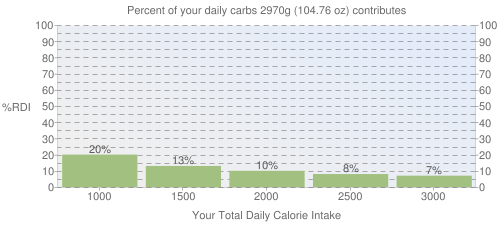 Percent of your daily carbohydrates that 2970 grams of Pork, cured, ham -- water added, rump, bone-in, separable lean and fat, heated, roasted contributes