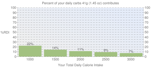 Percent of your daily carbohydrates that 41 grams of Cereals, QUAKER, hominy grits, white, regular, dry contributes