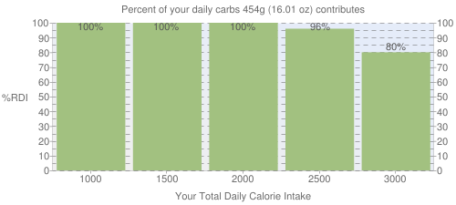 Percent of your daily carbohydrates that 454 grams of Raisins, seedless contributes