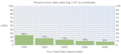 Percent of your daily carbohydrates that 53 grams of Cereals ready-to-eat, POST, GREAT GRAINS Crunchy Pecan Cereal contributes