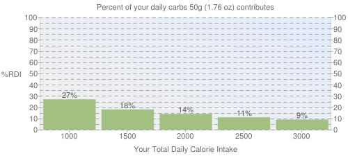 Percent of your daily carbohydrates that 50 grams of Cereals ready-to-eat, KASHI, CINNA-RAISIN CRUNCH contributes