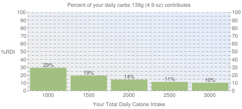 Percent of your daily carbohydrates that 139 grams of Burrito, beef and bean, frozen contributes