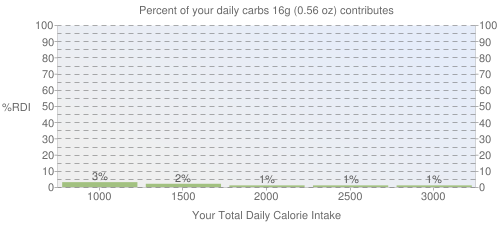 Percent of your daily carbohydrates that 16 grams of Nuts, cashew butter, plain, without salt added contributes