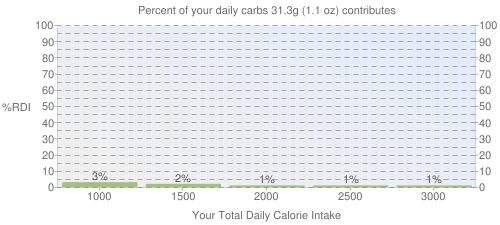 Percent of your daily carbohydrates that 31.3 grams of Infant formula, MEAD JOHNSON, ENFAMIL, PROSOBEE, LIPIL, liquid concentrate, not reconstituted, with ARA and DHA contributes