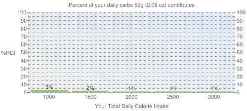 Percent of your daily carbohydrates that 59 grams of McDONALD'S, NEWMAN'S OWN Creamy Caesar Dressing contributes