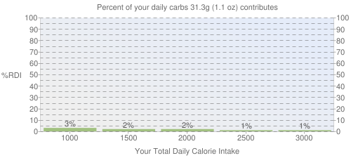 Percent of your daily carbohydrates that 31.3 grams of Infant formula, MEAD JOHNSON, ENFAMIL, LACTOFREE, LIPIL, with iron, liquid concentrate, not reconstituted, with ARA and DHA contributes