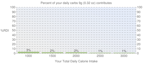 Percent of your daily carbohydrates that 9 grams of Infant formula, MEAD JOHNSON, ENFAMIL, NUTRAMIGEN LIPIL, with iron, powder, not reconstituted, with ARA and DHA contributes