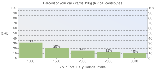 Percent of your daily carbohydrates that 190 grams of Fast foods, chimichanga, with beef and red chili peppers contributes
