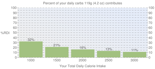 Percent of your daily carbohydrates that 119 grams of Burrito, bean and cheese, microwaved contributes