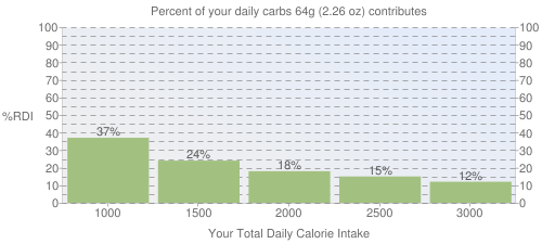Percent of your daily carbohydrates that 64 grams of Candies, caramels, chocolate-flavor roll contributes