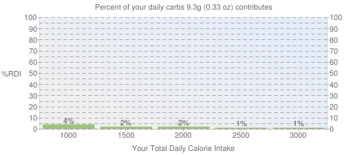 Percent of your daily carbohydrates that 9.3 grams of Infant formula, MEAD JOHNSON, NEXT STEP PROSOBEE, powder, not reconstituted contributes