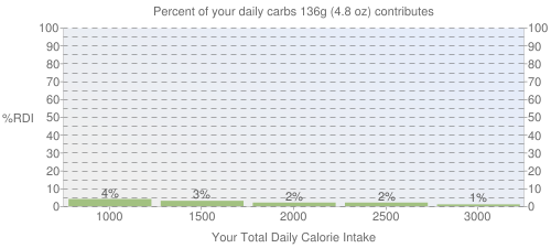 Percent of your daily carbohydrates that 136 grams of Pork, cured, ham and water product, slice, boneless, separable lean and fat, heated, pan-broil contributes