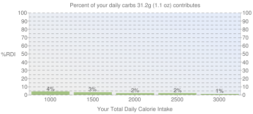 Percent of your daily carbohydrates that 31.2 grams of Babyfood, apple and prune juice contributes
