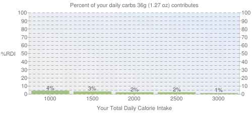 Percent of your daily carbohydrates that 36 grams of CRACKER BARREL, chicken tenderloin platter, fried, from kid's menu contributes
