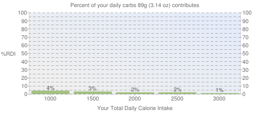 Percent of your daily carbohydrates that 89 grams of Stinging Nettles, blanched (Northern Plains Indians) contributes