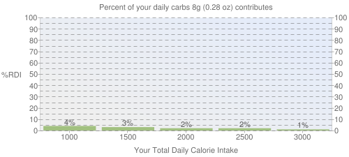 Percent of your daily carbohydrates that 8 grams of Babyfood, fruit cookie contributes