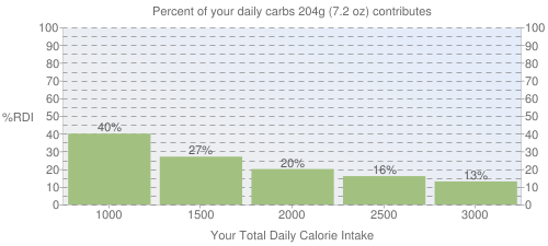 Percent of your daily carbohydrates that 204 grams of Fast foods, nachos, with cheese and jalapeno peppers contributes
