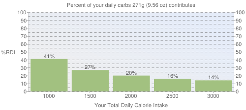 Percent of your daily carbohydrates that 271 grams of Fast foods, crispy chicken, bacon, and tomato club sandwich, with cheese, lettuce, and mayonnaise contributes