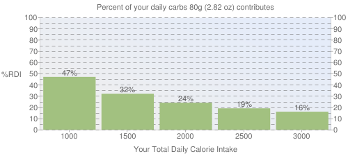 Percent of your daily carbohydrates that 80 grams of Butter replacement, without fat, powder contributes