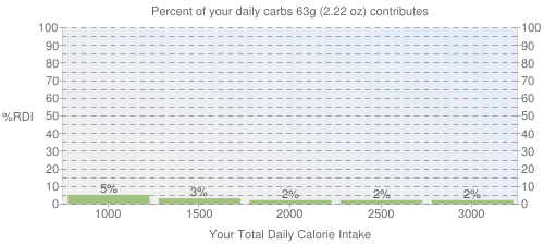 Percent of your daily carbohydrates that 63 grams of Fast Foods, Fried Chicken, Wing, meat and skin and breading contributes