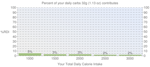 Percent of your daily carbohydrates that 32 grams of Applebee's Mozzarella sticks contributes