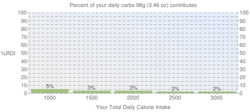 Percent of your daily carbohydrates that 98 grams of Raw West Indian Cherry (Acerola) contributes