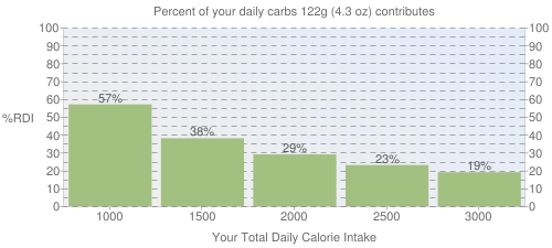 Percent of your daily carbohydrates that 122 grams of Cornmeal, self-rising, bolted, plain, enriched, yellow contributes
