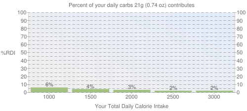 Percent of your daily carbohydrates that 21 grams of BURGER KING, French Toast Sticks contributes