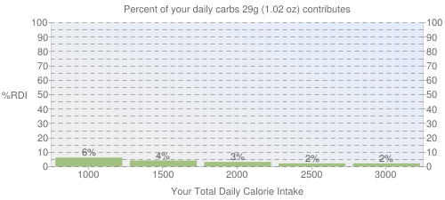 Percent of your daily carbohydrates that 29 grams of Baking choclate with no sugar (squares) contributes
